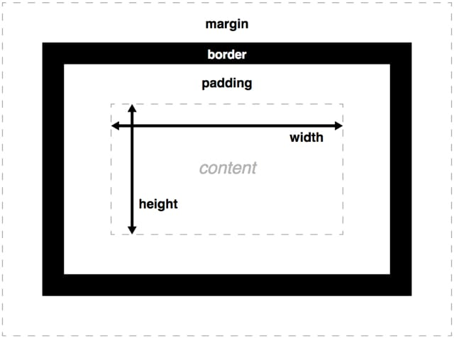 Example of the CSS Box Model from Mozilla Developer Network