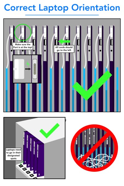 Infographic showing how to properly put away laptops in the DHF Tech Center tech closet