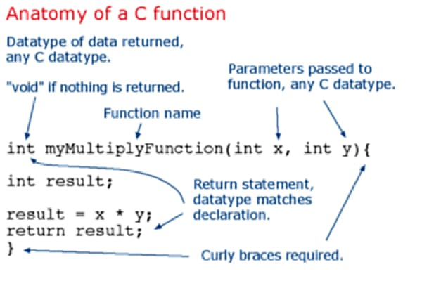 """""""Anatomy of a Function"""" diagram annotating the different parts of a function in C"""