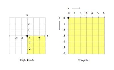 Comparison of coordinate planes: Cartesian plane and HTML coordinate plane