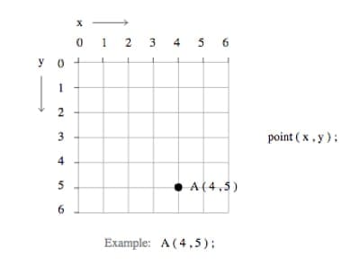 HTML coordinate plane with a point drawn at (4,5)