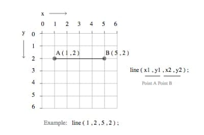 HTML coordinate plane with a line drawn from (1, 2) to (5, 2)